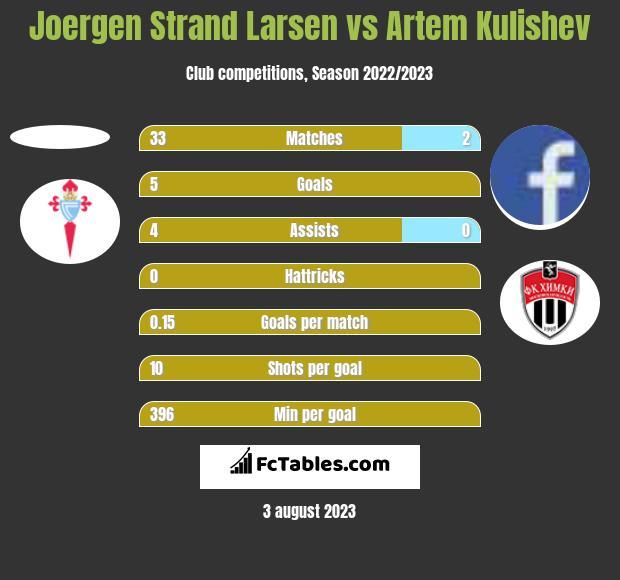 Joergen Strand Larsen vs Artem Kulishev h2h player stats