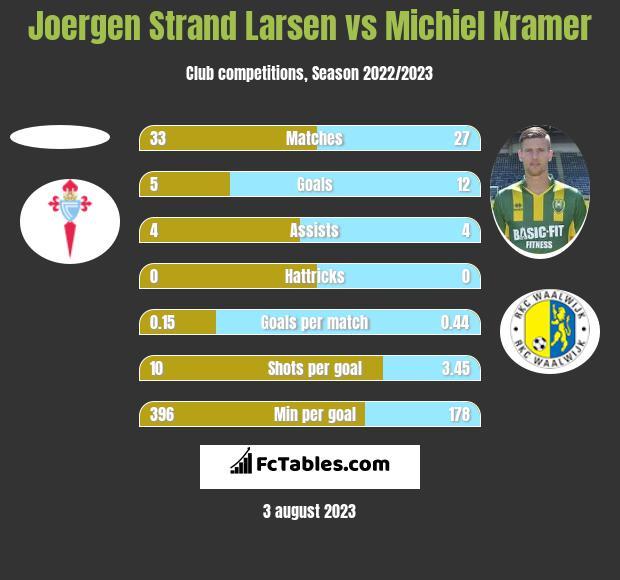 Joergen Strand Larsen vs Michiel Kramer h2h player stats