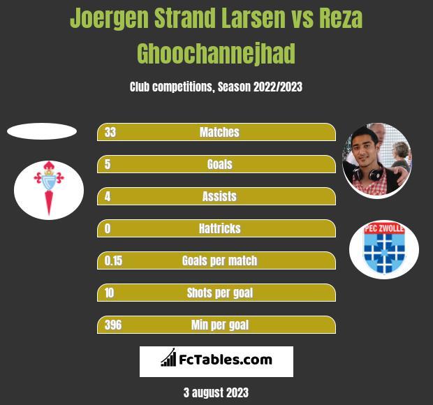 Joergen Strand Larsen vs Reza Ghoochannejhad h2h player stats
