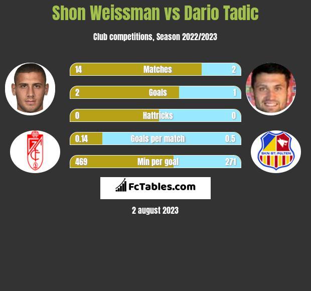 Shon Weissman vs Dario Tadic h2h player stats