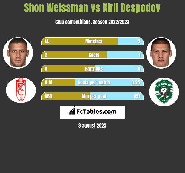 Shon Weissman vs Kiril Despodov h2h player stats