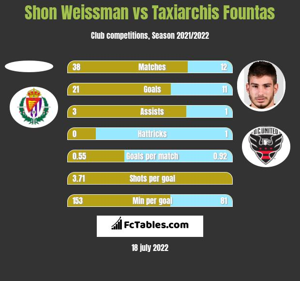 Shon Weissman vs Taxiarchis Fountas h2h player stats
