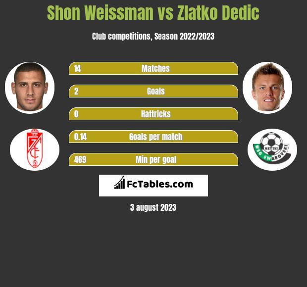 Shon Weissman vs Zlatko Dedic h2h player stats