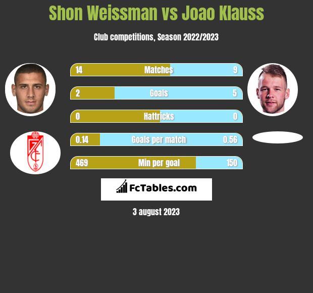 Shon Weissman vs Joao Klauss h2h player stats