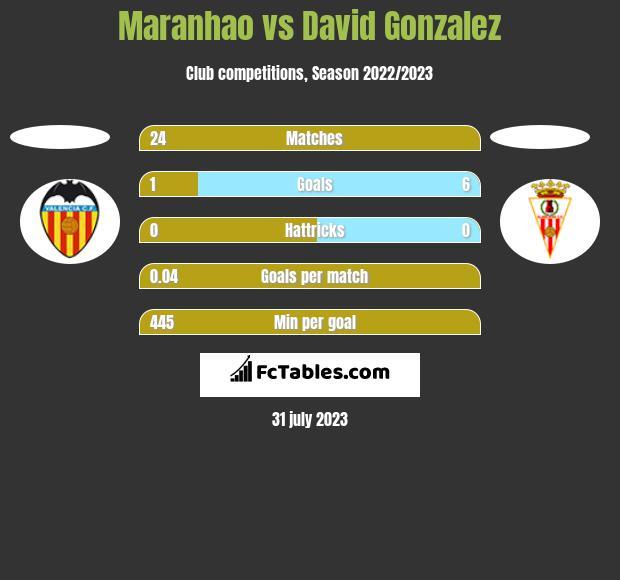 Maranhao vs David Gonzalez h2h player stats