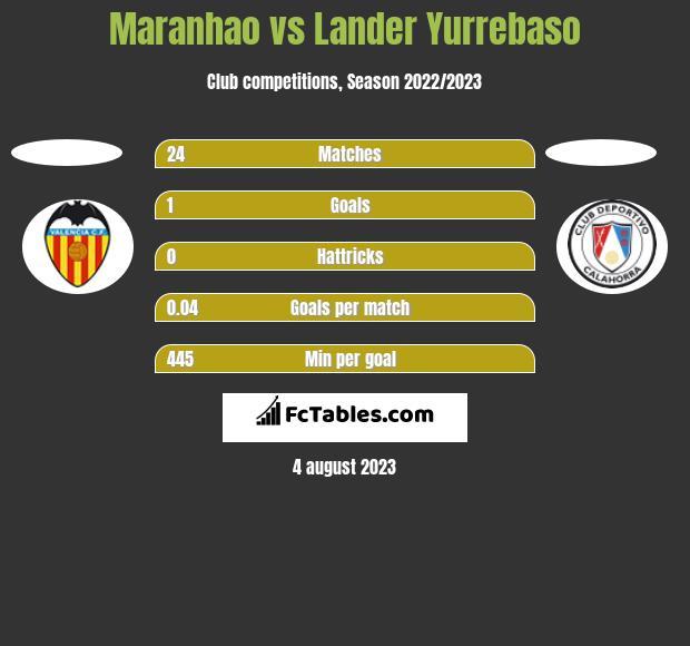 Maranhao vs Lander Yurrebaso h2h player stats