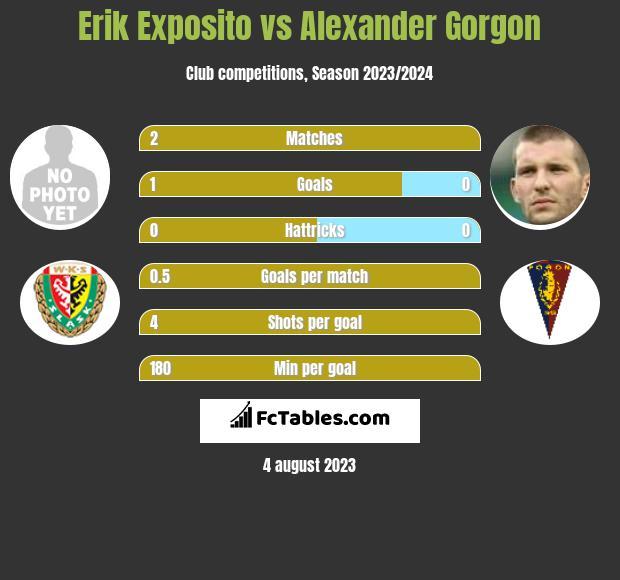 Erik Exposito vs Alexander Gorgon h2h player stats