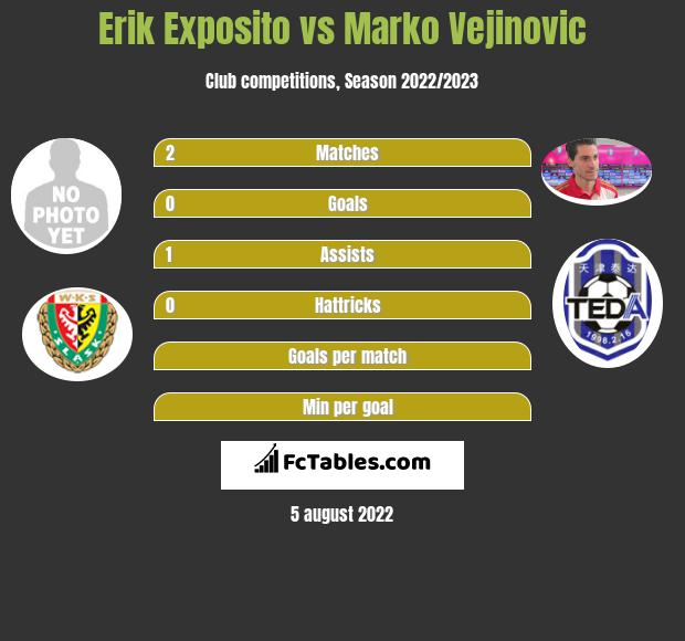 Erik Exposito infographic statistics for Slask Wroclaw