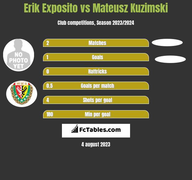 Erik Exposito vs Mateusz Kuzimski h2h player stats