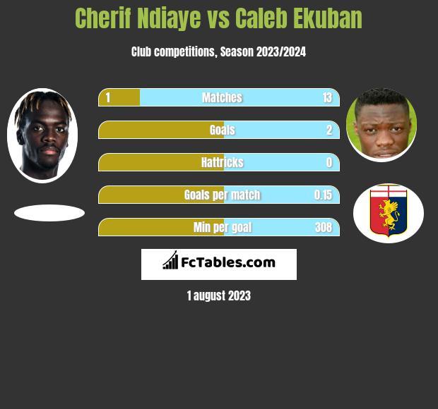 Cherif Ndiaye vs Caleb Ekuban h2h player stats