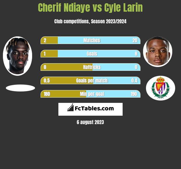 Cherif Ndiaye vs Cyle Larin h2h player stats