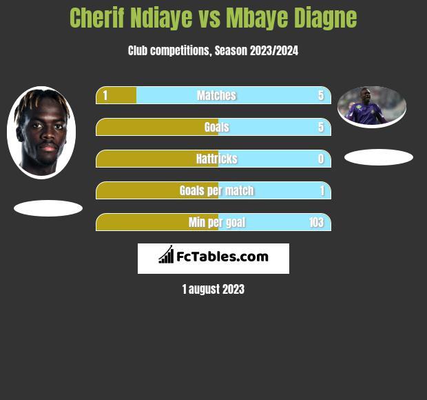 Cherif Ndiaye vs Mbaye Diagne h2h player stats