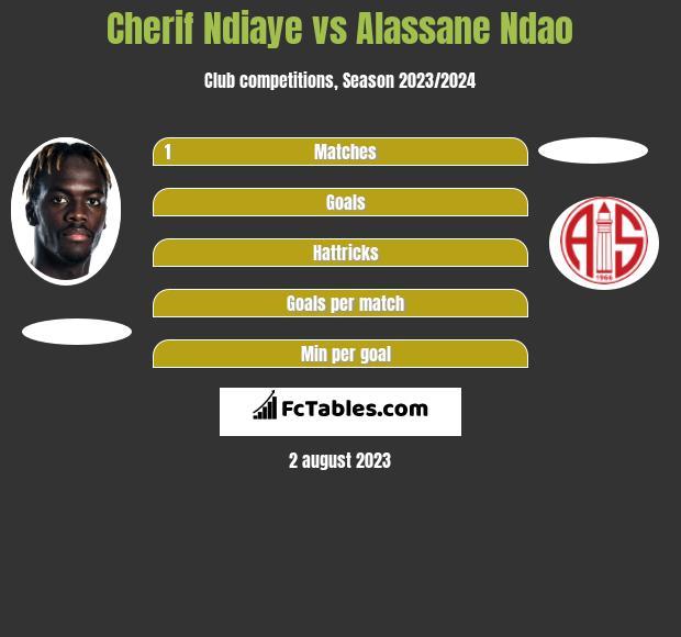 Cherif Ndiaye vs Alassane Ndao h2h player stats