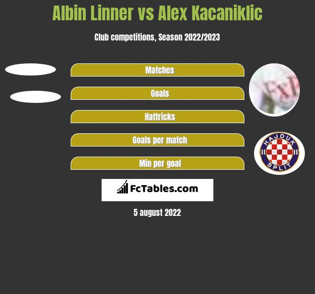 Albin Linner vs Alex Kacaniklic h2h player stats