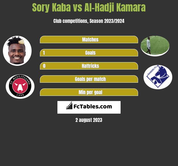 Sory Kaba vs Al-Hadji Kamara h2h player stats