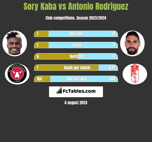 Sory Kaba vs Antonio Rodriguez h2h player stats