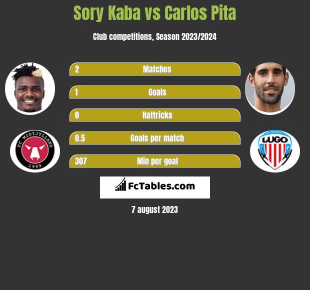 Sory Kaba vs Carlos Pita h2h player stats
