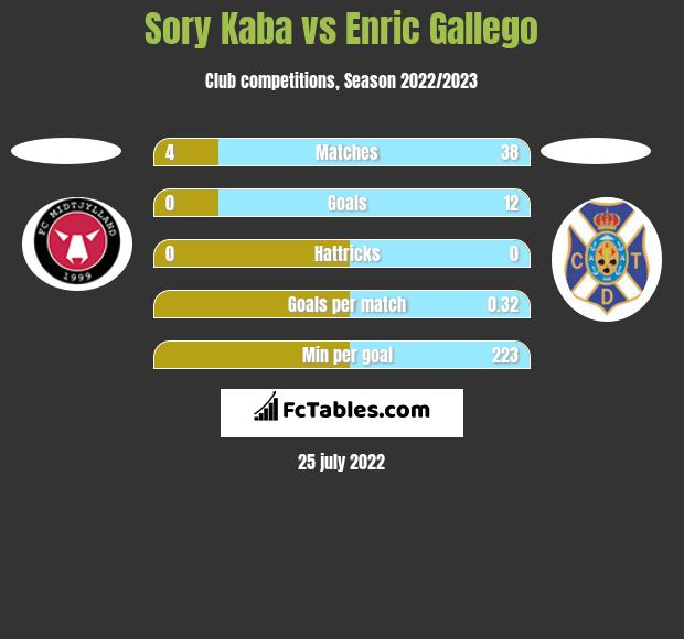 Sory Kaba vs Enric Gallego h2h player stats
