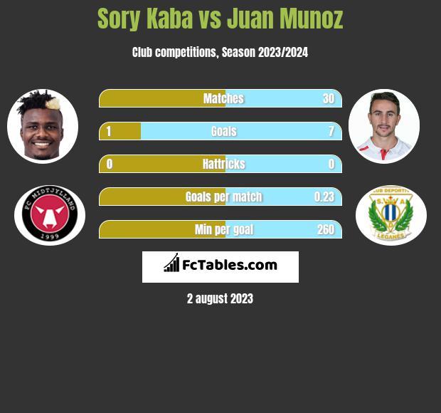 Sory Kaba vs Juan Munoz h2h player stats