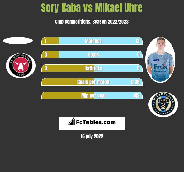 Sory Kaba vs Mikael Uhre h2h player stats