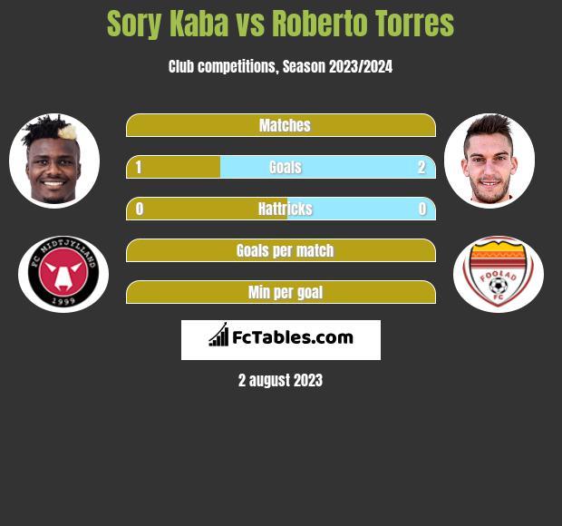 Sory Kaba vs Roberto Torres h2h player stats