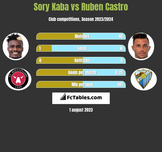 Sory Kaba vs Ruben Castro h2h player stats