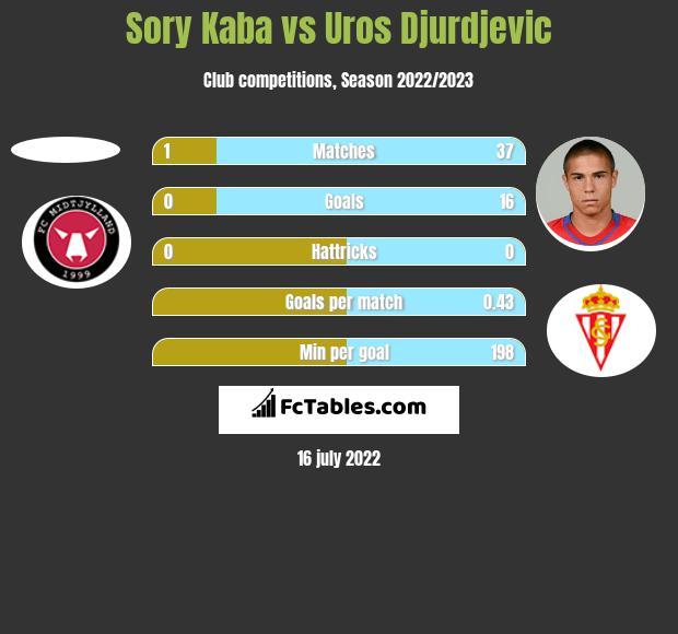 Sory Kaba vs Uros Djurdjevic h2h player stats