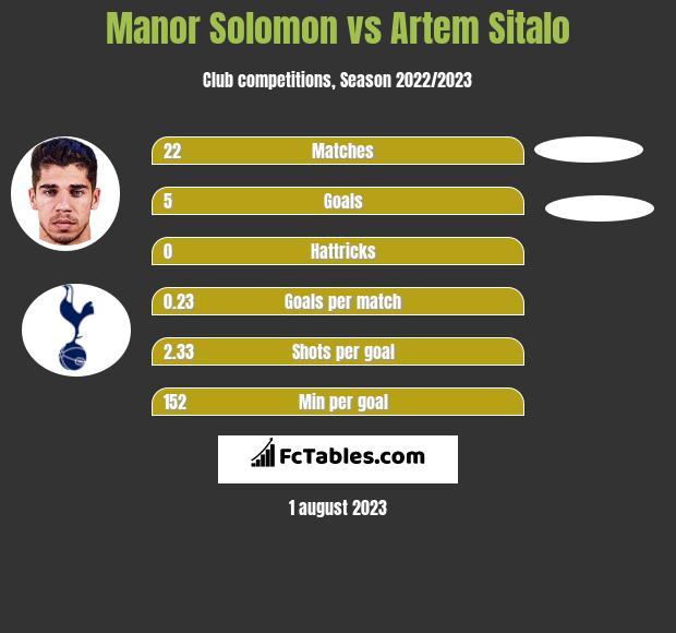 Manor Solomon vs Artem Sitalo h2h player stats