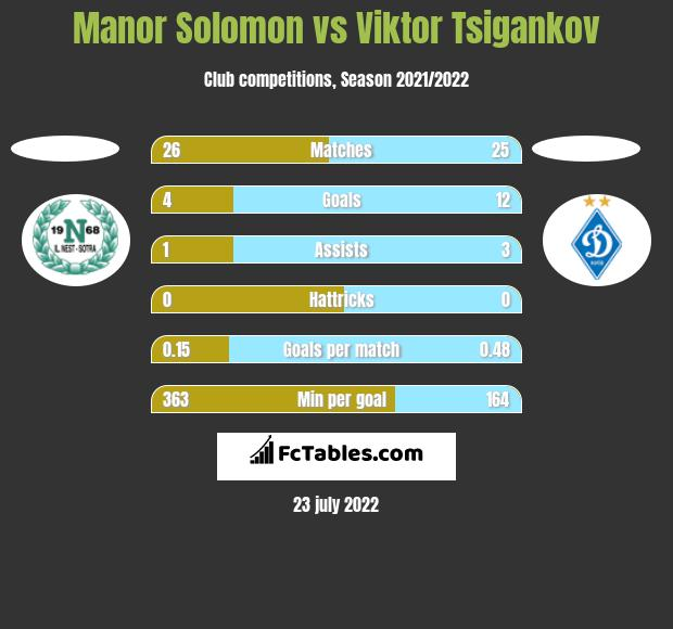 Manor Solomon vs Viktor Tsigankov h2h player stats
