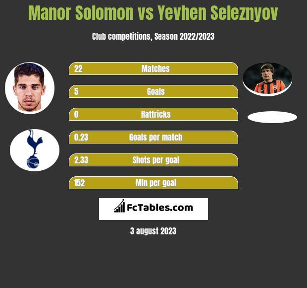 Manor Solomon vs Yevhen Seleznyov h2h player stats