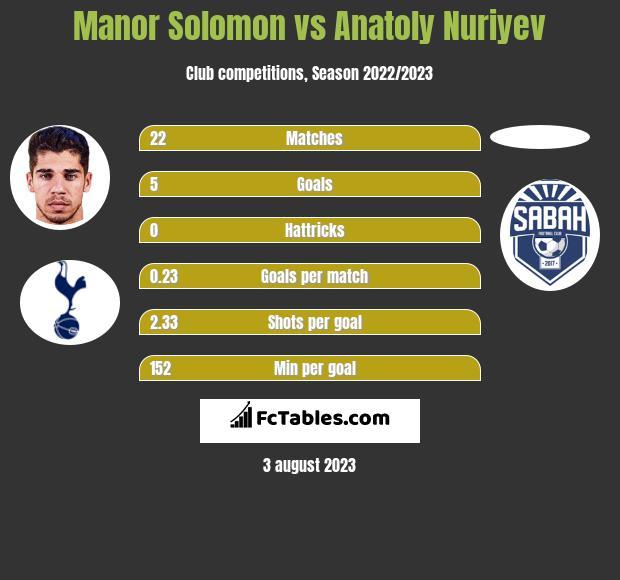 Manor Solomon vs Anatoly Nuriyev h2h player stats