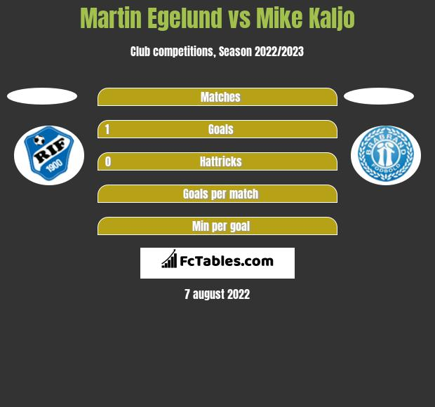 Martin Egelund vs Mike Kaljo h2h player stats