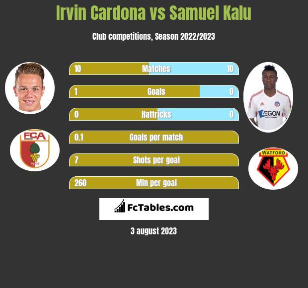Irvin Cardona vs Samuel Kalu h2h player stats