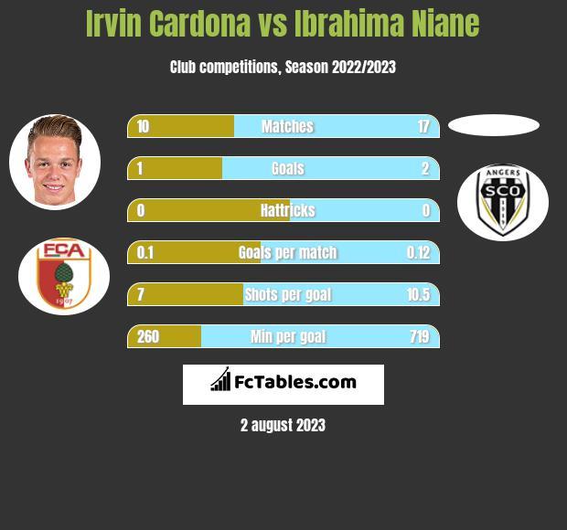 Irvin Cardona vs Ibrahima Niane h2h player stats