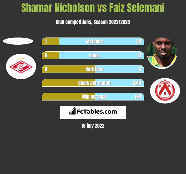 Shamar Nicholson vs Faiz Selemani h2h player stats