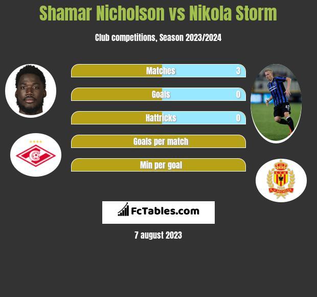 Shamar Nicholson vs Nikola Storm h2h player stats