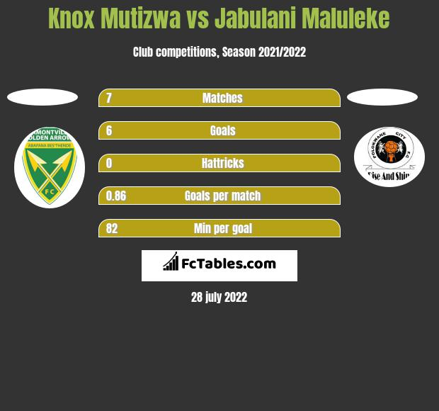 Knox Mutizwa vs Jabulani Maluleke h2h player stats