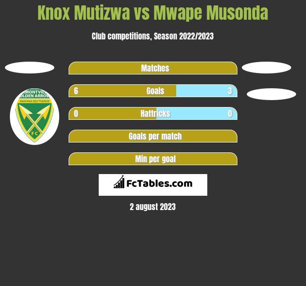 Knox Mutizwa vs Mwape Musonda h2h player stats