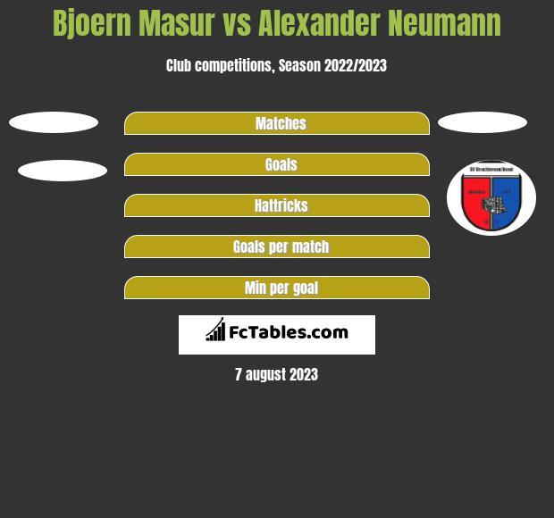 Bjoern Masur vs Alexander Neumann h2h player stats