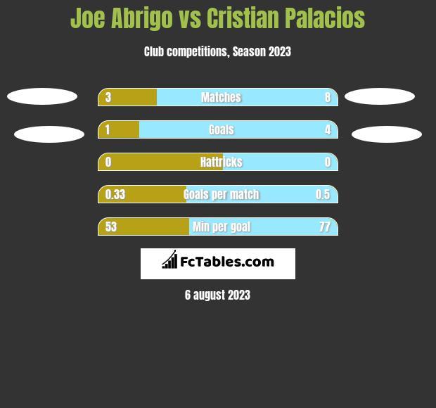 Joe Abrigo vs Cristian Palacios h2h player stats