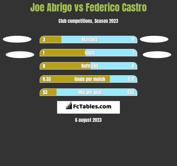 Joe Abrigo vs Federico Castro h2h player stats