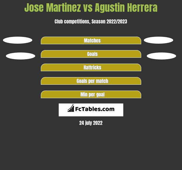 Jose Martinez vs Agustin Herrera h2h player stats