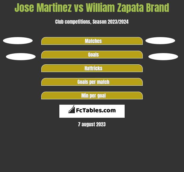 Jose Martinez vs William Zapata Brand h2h player stats