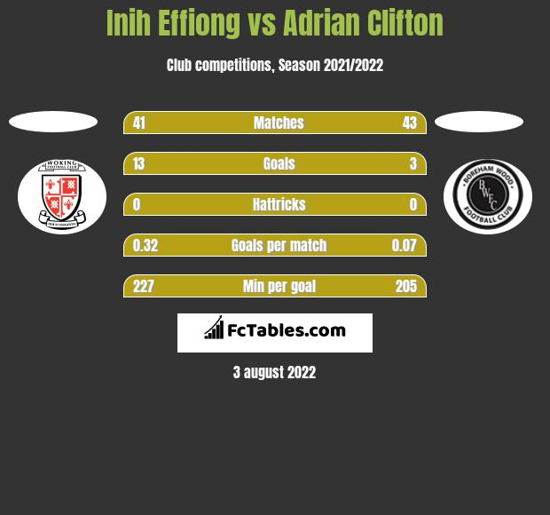 Inih Effiong vs Adrian Clifton h2h player stats