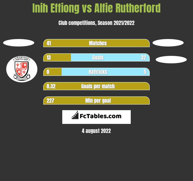Inih Effiong vs Alfie Rutherford h2h player stats