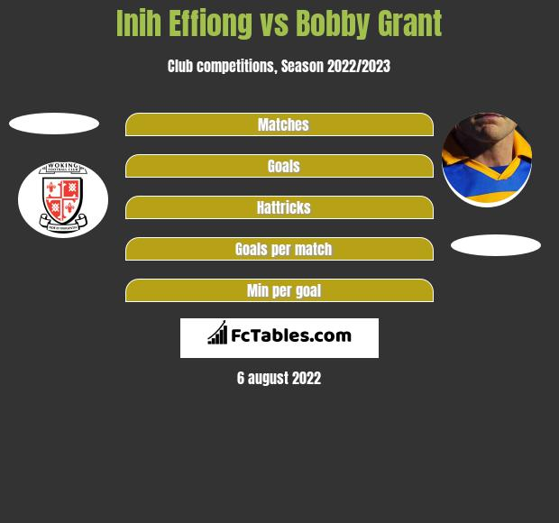 Inih Effiong vs Bobby Grant h2h player stats