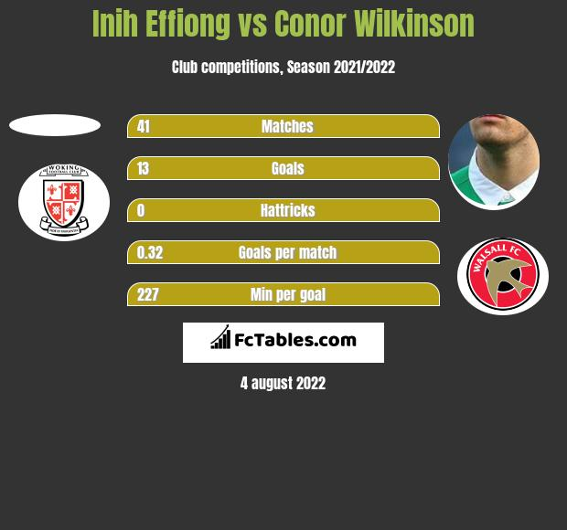 Inih Effiong vs Conor Wilkinson h2h player stats