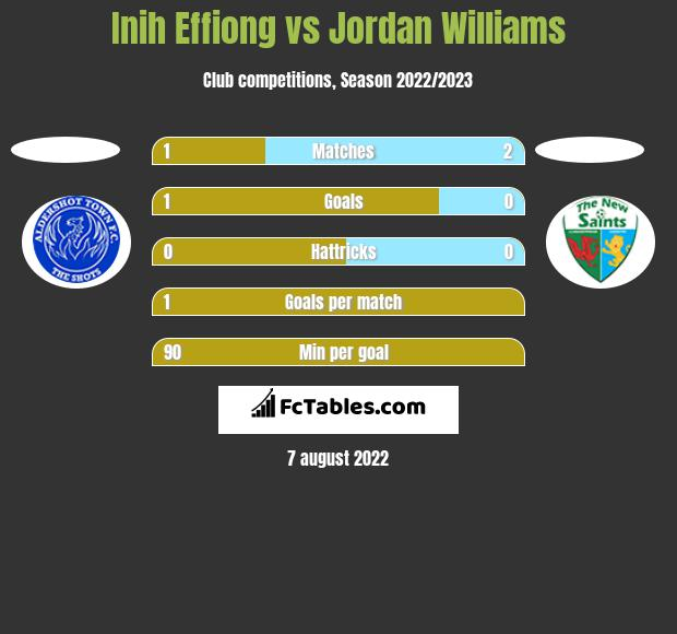 Inih Effiong vs Jordan Williams h2h player stats