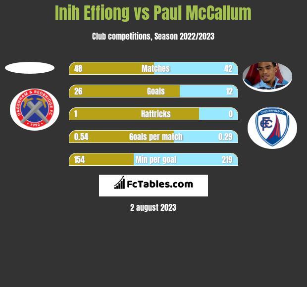 Inih Effiong vs Paul McCallum h2h player stats