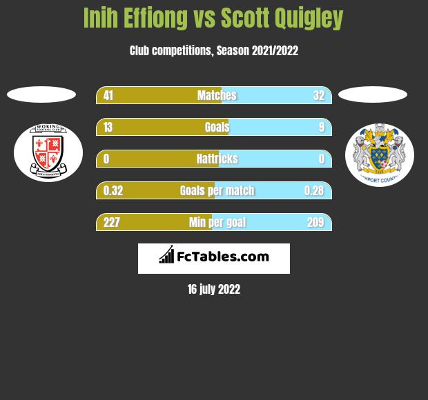 Inih Effiong vs Scott Quigley h2h player stats